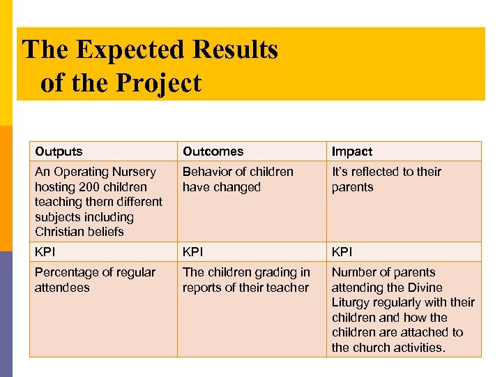 The Expected Results of the Project Outputs Outcomes Impact An Operating Nursery hosting 200