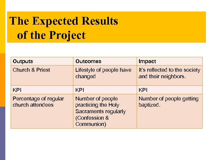 The Expected Results of the Project Outputs Outcomes Impact Church & Priest Lifestyle of