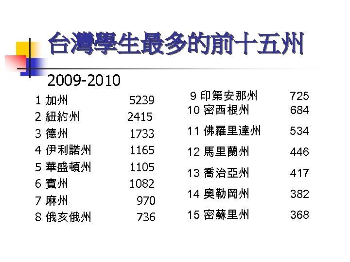 台灣學生最多的前十五州 2009 -2010 1 2 3 4 5 6 7 8 加州 紐約州 德州