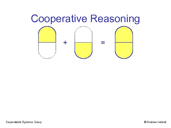 Cooperative Reasoning + Dependable Systems Group = © Andrew Ireland
