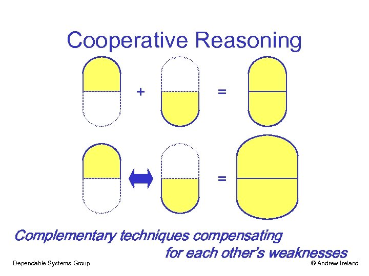 Cooperative Reasoning + = = Complementary techniques compensating for each other's weaknesses Dependable Systems