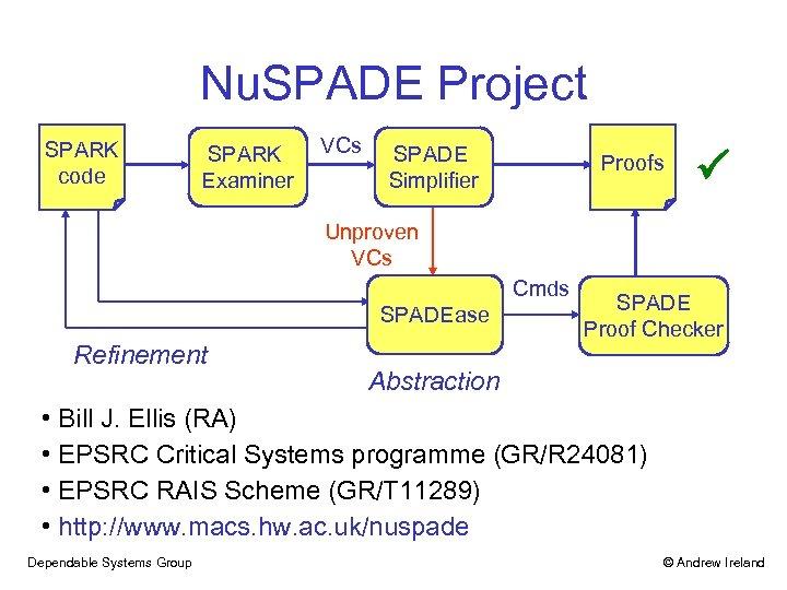 Nu. SPADE Project SPARK code SPARK Examiner VCs SPADE Simplifier Proofs Unproven VCs Cmds