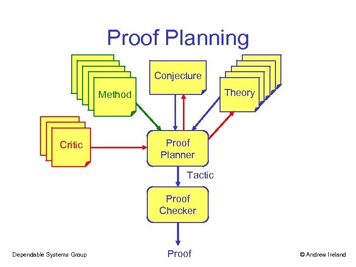 Proof Planning Conjecture Theory Method Critic Proof Planner Tactic Proof Checker Dependable Systems Group