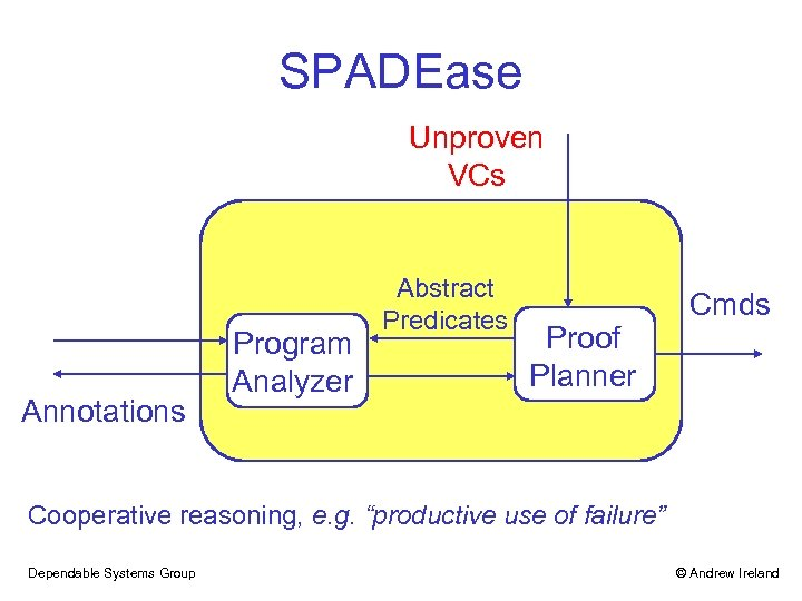 SPADEase Unproven VCs Annotations Program Analyzer Abstract Predicates Proof Planner Cmds Cooperative reasoning, e.