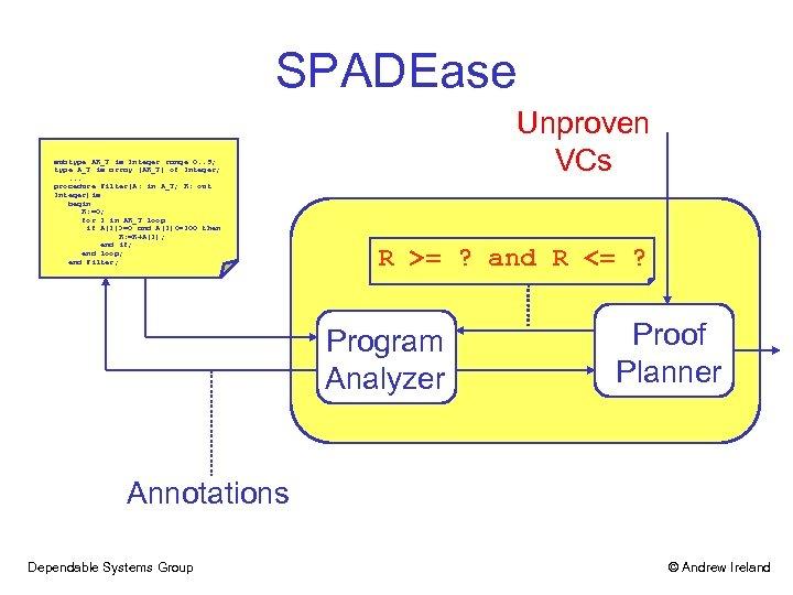 SPADEase subtype AR_T is Integer range 0. . 9; type A_T is array (AR_T)