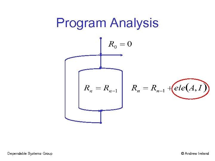 Program Analysis Dependable Systems Group © Andrew Ireland