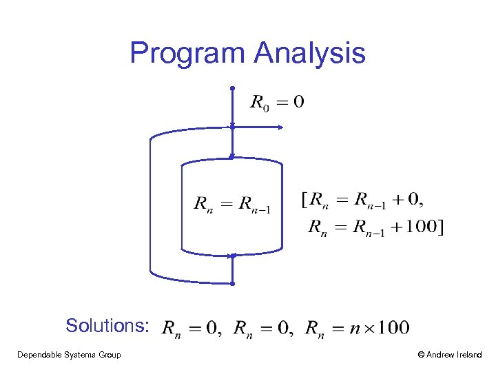 Program Analysis Solutions: Dependable Systems Group © Andrew Ireland