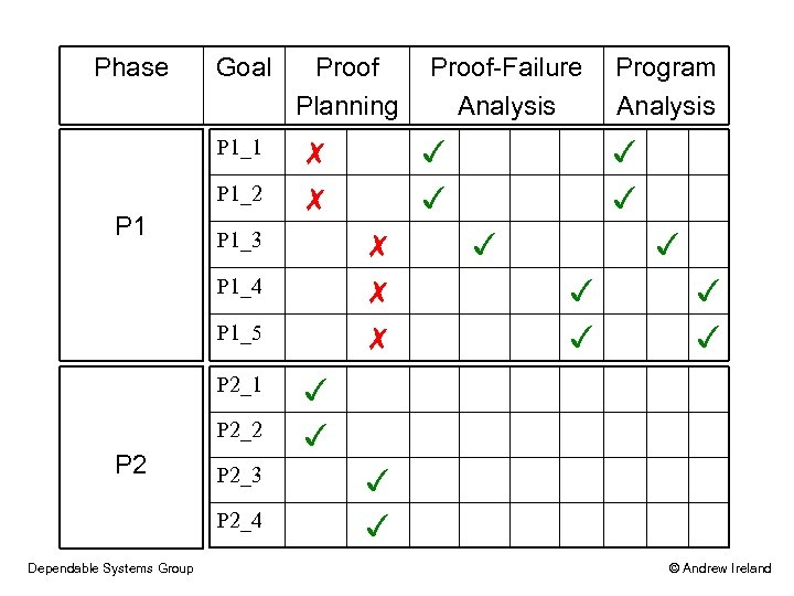 Phase Goal P 1_1 P 1_2 P 1 Proof Planning P 1_3 ✗ P