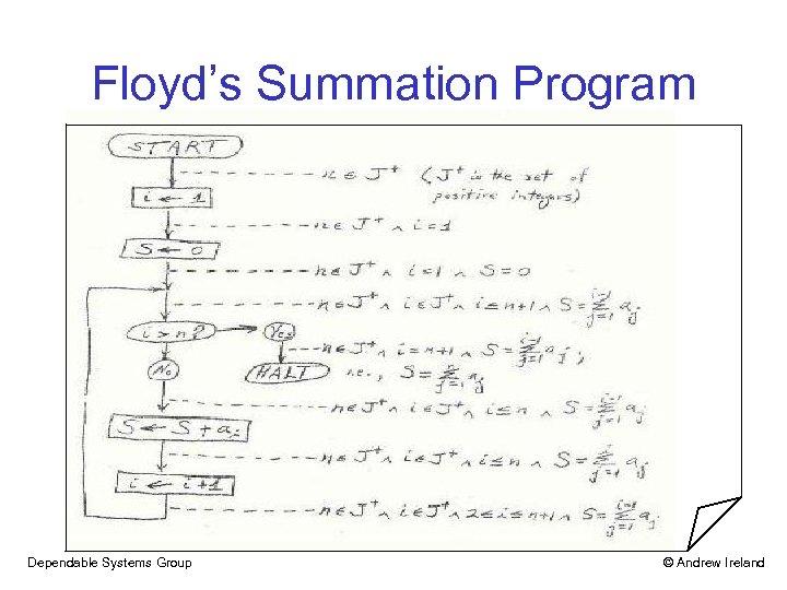Floyd's Summation Program Dependable Systems Group © Andrew Ireland