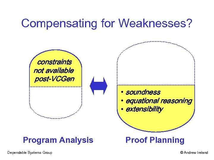 Compensating for Weaknesses? constraints not available post-VCGen • soundness • equational reasoning • extensibility