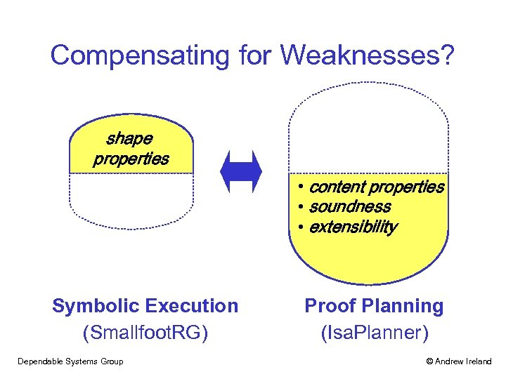 Compensating for Weaknesses? shape properties • content properties • soundness • extensibility Symbolic Execution
