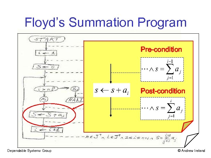 Floyd's Summation Program Pre-condition Post-condition Dependable Systems Group © Andrew Ireland