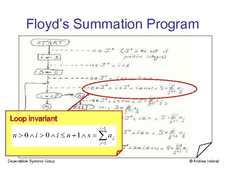 Floyd's Summation Program Loop invariant Dependable Systems Group © Andrew Ireland