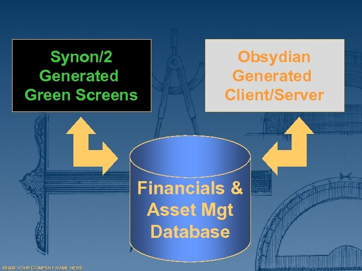 Synon/2 Generated Green Screens Obsydian Generated Client/Server Financials & Asset Mgt Database © 1998