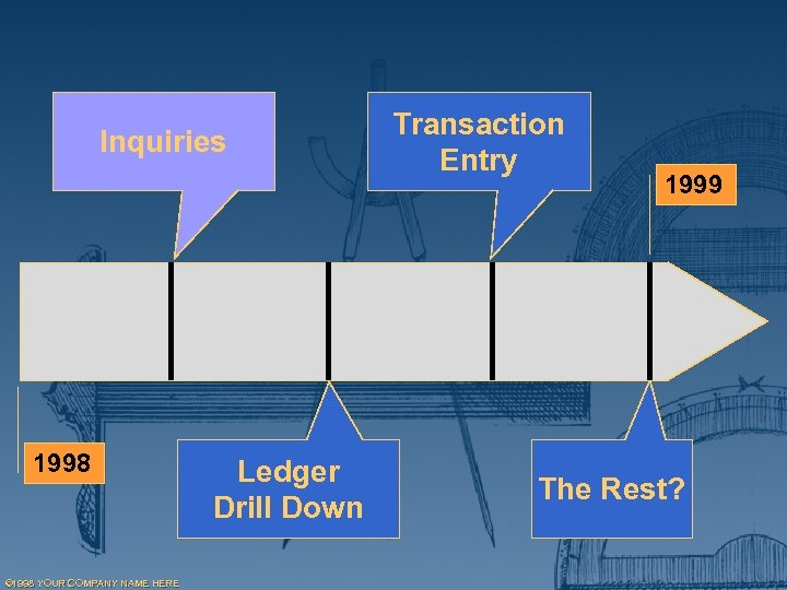 Inquiries 1998 © 1998 YOUR COMPANY NAME HERE Ledger Drill Down Transaction Entry 1999