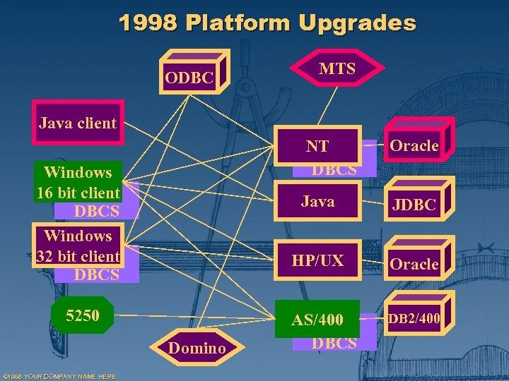 1998 Platform Upgrades ODBC MTS Java client NT DBCS Windows 16 bit client DBCS
