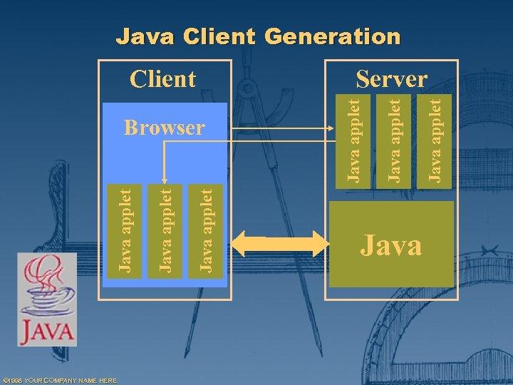 Java Client Generation © 1998 YOUR COMPANY NAME HERE Java applet Java applet Browser