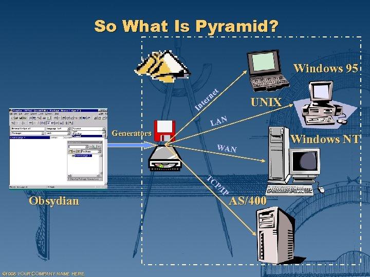 So What Is Pyramid? Windows 95 t In e rn t UNIX e LAN