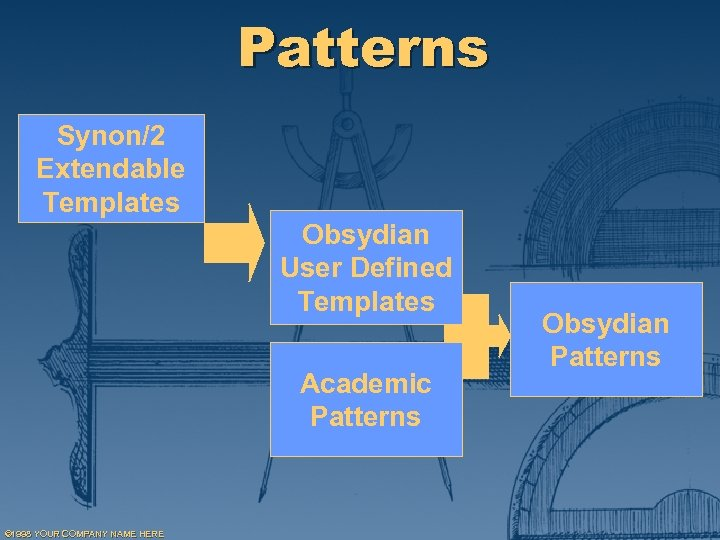 Patterns Synon/2 Extendable Templates Obsydian User Defined Templates Academic Patterns © 1998 YOUR COMPANY