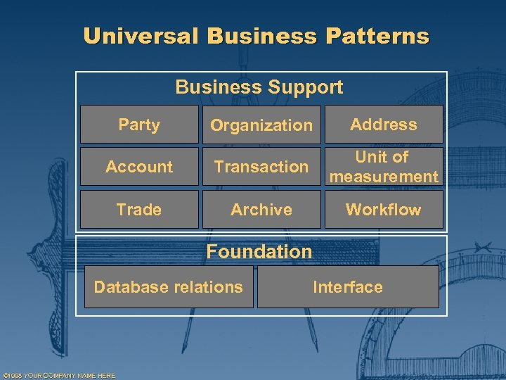 Universal Business Patterns Business Support Party Organization Address Account Transaction Unit of measurement Trade