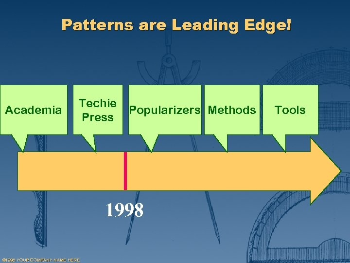 Patterns are Leading Edge! Academia Techie Press Popularizers Methods 1998 © 1998 YOUR COMPANY