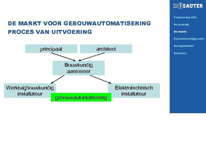 Toepassing DDC SAUTER TODAY DE MARKT VOOR GEBOUWAUTOMATISERING PROCES VAN UITVOERING De praktijk De