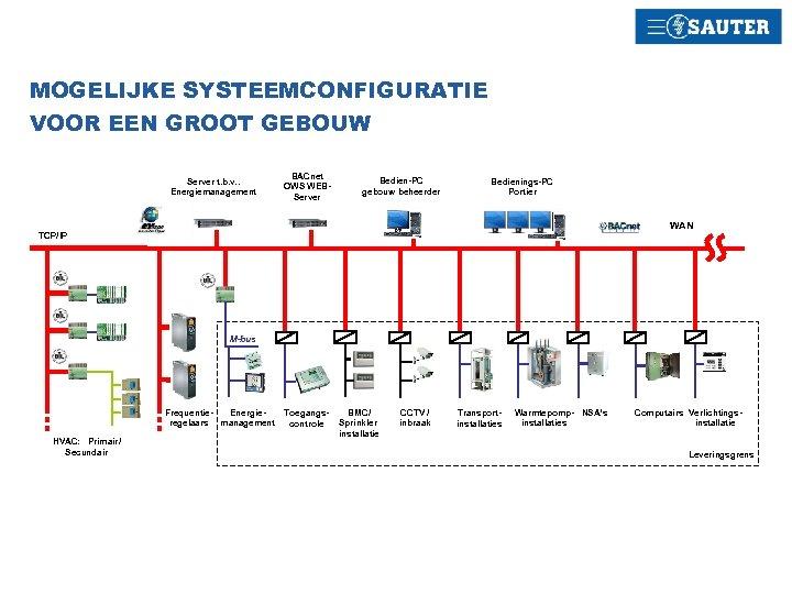 MOGELIJKE SYSTEEMCONFIGURATIE VOOR EEN GROOT GEBOUW Server t. b. v. . Energiemanagement BACnet OWS