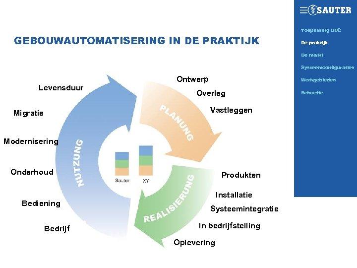 Toepassing DDC SAUTER TODAY GEBOUWAUTOMATISERING IN DE PRAKTIJK De praktijk De markt Systeemconfiguraties Levensduur