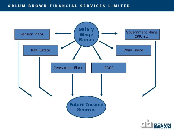 Pension Plans Salary Wage Bonus Government Plans, CPP, etc. Real Estate Daily Living Investment