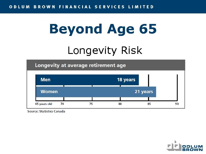Beyond Age 65 Longevity Risk