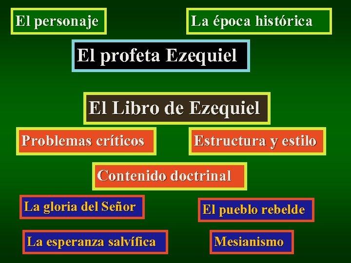 El personaje La época histórica El profeta Ezequiel El Libro de Ezequiel Problemas críticos