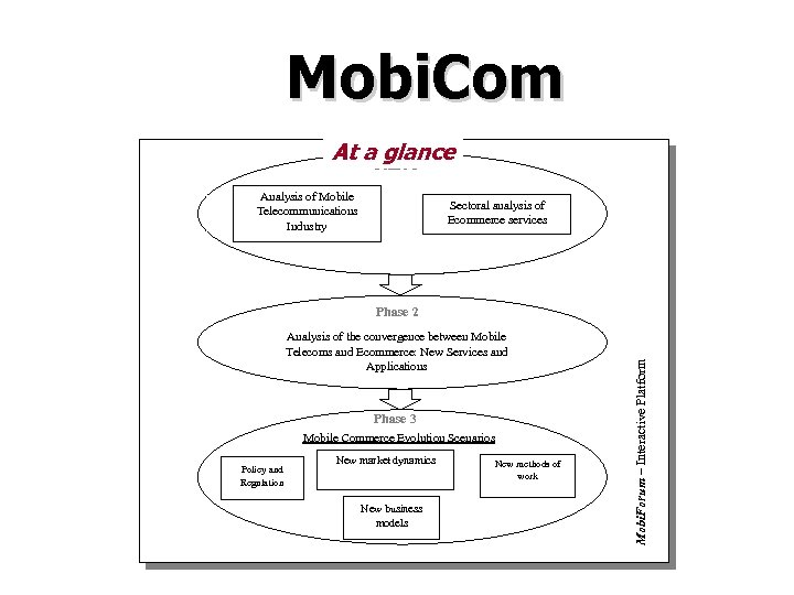 Mobi. Com At a. Phase 1 glance Analysis of Mobile Telecommunications Industry Sectoral analysis