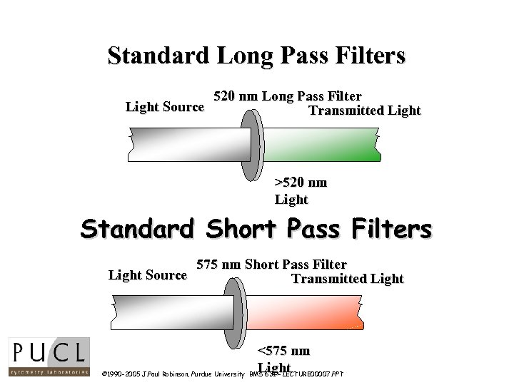 Standard Long Pass Filters Light Source 520 nm Long Pass Filter Transmitted Light >520