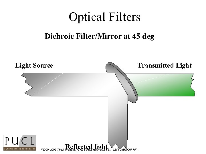 Optical Filters Dichroic Filter/Mirror at 45 deg Light Source Transmitted Light Reflected light ©