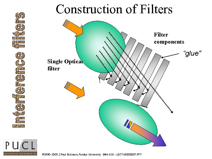 "Construction of Filters Filter components ""glue"" Single Optical filter © 1990 -2005 J. Paul"