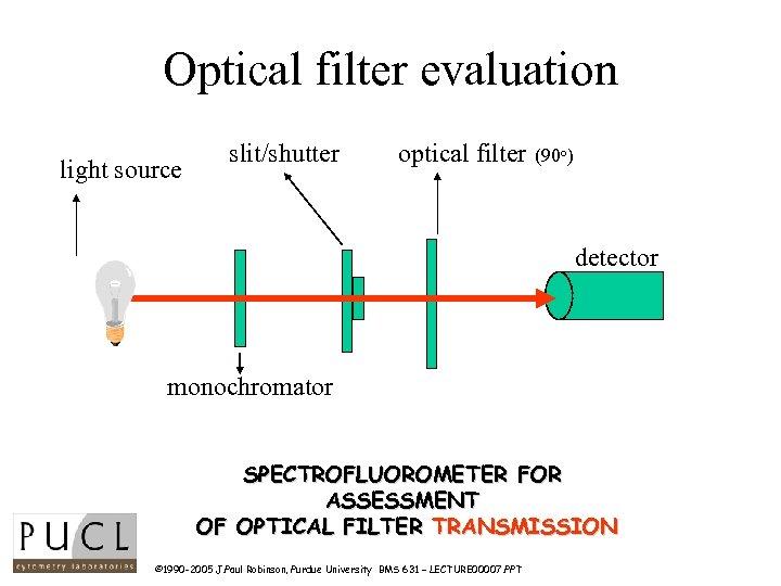 Optical filter evaluation light source slit/shutter optical filter (90 o) detector monochromator SPECTROFLUOROMETER FOR