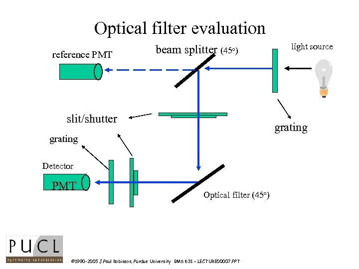 Optical filter evaluation reference PMT beam splitter (45 o) slit/shutter grating Detector PMT light