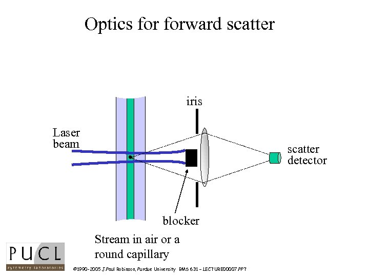 Optics forward scatter iris Laser beam scatter detector blocker Stream in air or a