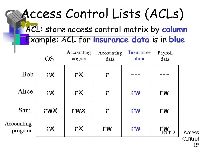 Access Control Lists (ACLs) • ACL: store access control matrix by column • Example: