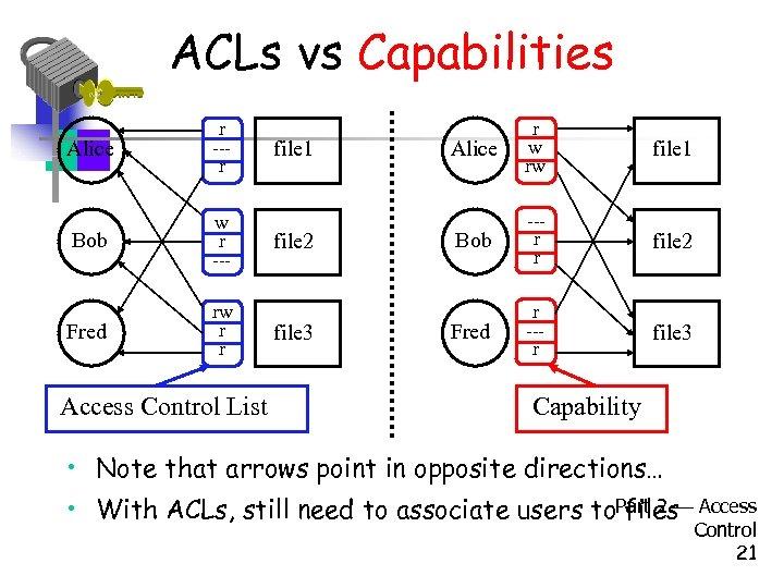 ACLs vs Capabilities Alice r --r Bob w r --- Fred rw r r