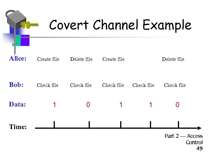 Covert Channel Example Alice: Create file Delete file Create file Bob: Check file 0