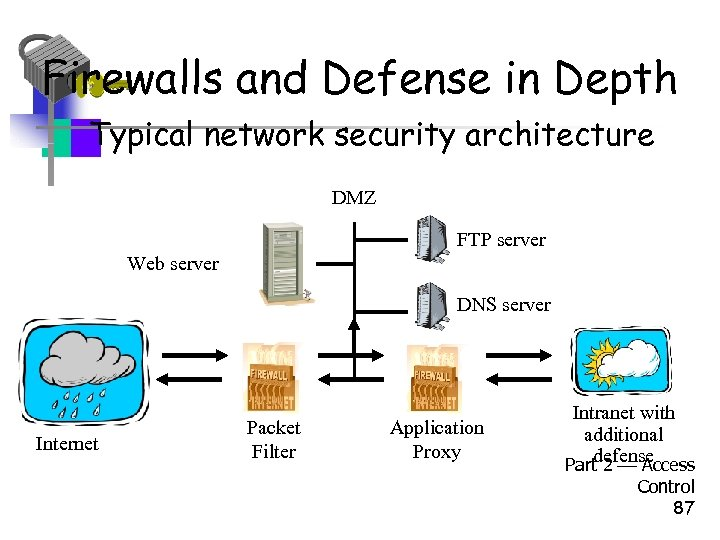 Firewalls and Defense in Depth • Typical network security architecture DMZ FTP server Web