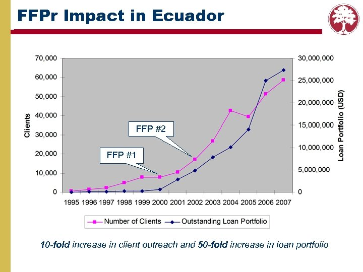 FFPr Impact in Ecuador FFP #2 FFP #1 10 -fold increase in client outreach