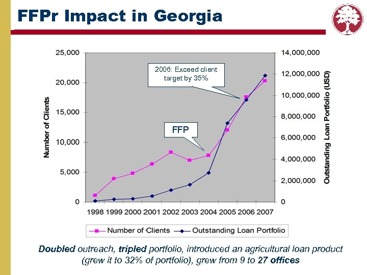 FFPr Impact in Georgia 2006: Exceed client target by 35% FFP Doubled outreach, tripled