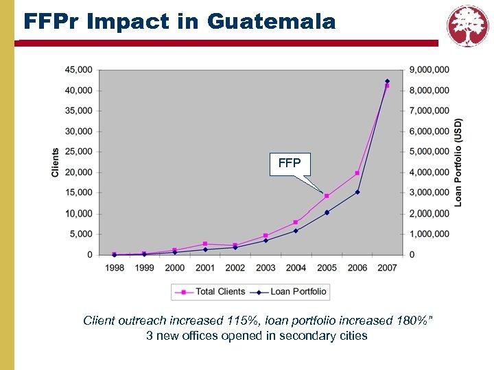 "FFPr Impact in Guatemala FFP Client outreach increased 115%, loan portfolio increased 180%"" 3"