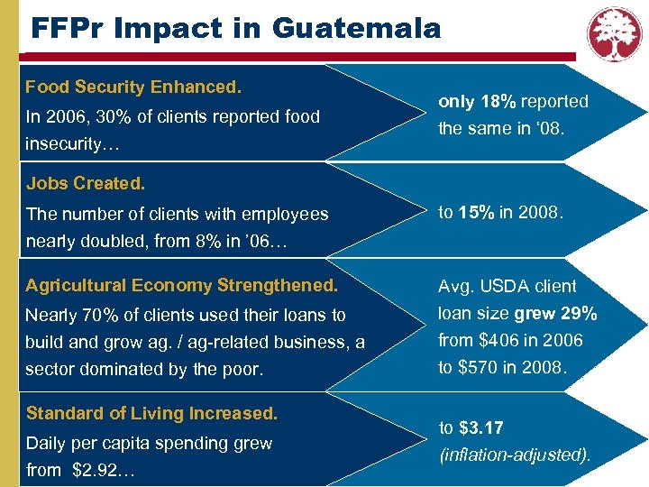 FFPr Impact in Guatemala Food Security Enhanced. In 2006, 30% of clients reported food