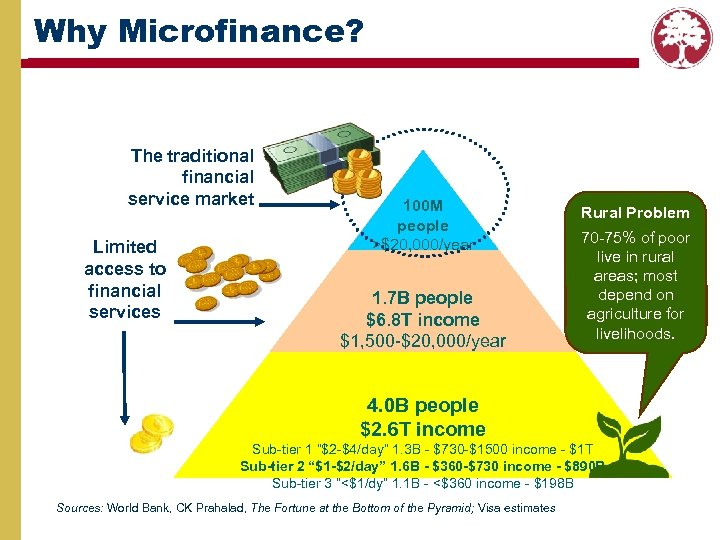 Why Microfinance? The traditional financial service market Limited access to financial services 100 M