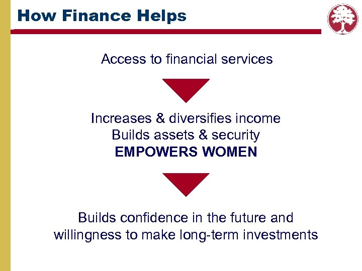 How Finance Helps Access to financial services Increases & diversifies income Builds assets &