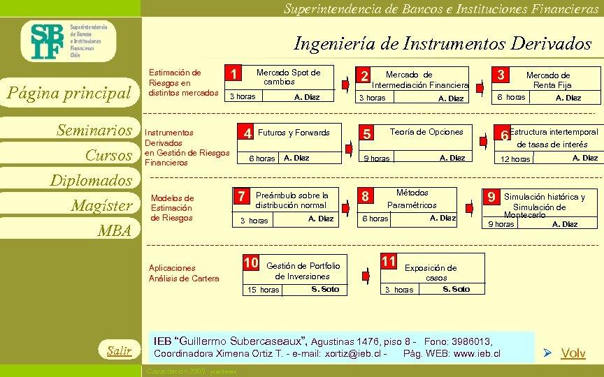 Superintendencia de Bancos e Instituciones Financieras Ingeniería de Instrumentos Derivados Página principal Seminarios Cursos