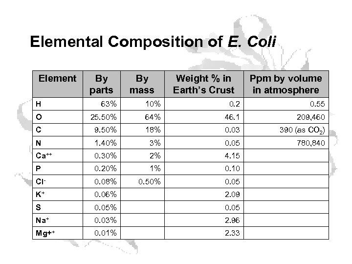 Elemental Composition of E. Coli Element By parts By mass Weight % in Earth's